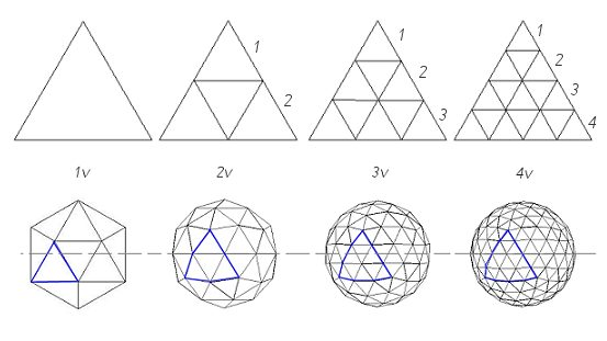 Geodesic Dome Frequency Explained